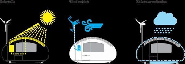 รีวิว-คอนโด-review-your-living-คอนโดติดรถไฟฟ้า-Idea-ไอเดีย-แต่งบ้าน-บ้านแคปซูล-Ecocapsules-002