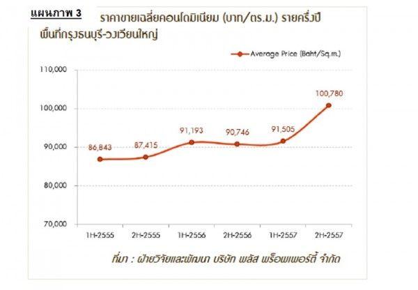 Plus_avg-selling-price_Thonburi_WongWianYai