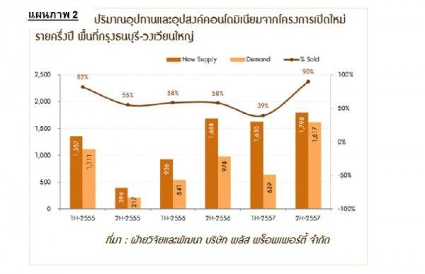 Plus_new-supply_demand_Thonburi_WongWianYai