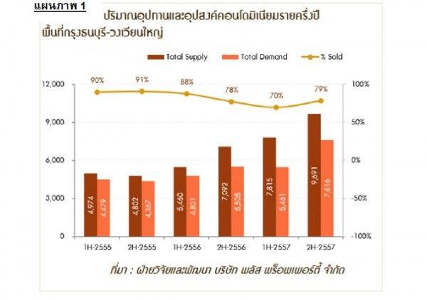 Plus_supply_demand_Thonburi_WongWianYai