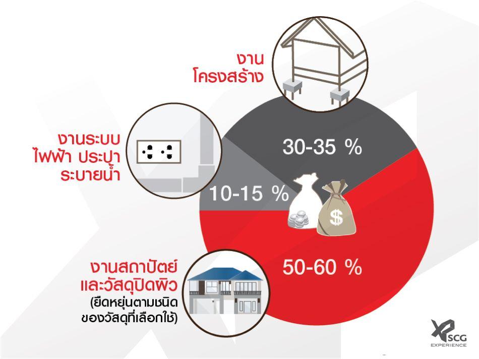 SCG-experience-สร้างบ้านเอง-ซ่อมบ้าน-ปรับปรุงบ้าน-งบประมาณปรับปรุงบ้าน-ค่าใช้จ่ายซ่อมแซมบ้าน (1)