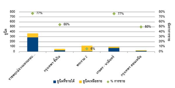 ภาพรวมตลาดที่อยู่อาศัยราคาแพง ณ ไตรมาส 1 2559-2 (1)