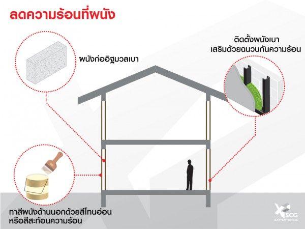 วิธีลดความร้อนที่เข้ามาทางผนัง เพื่อบ้านเย็นอยู่สบาย-SCG (2)