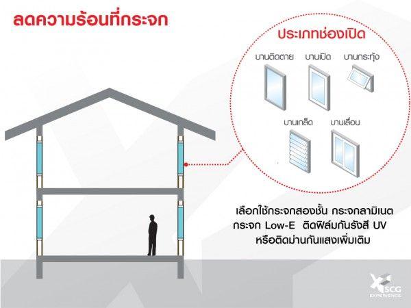 วิธีลดความร้อนที่เข้ามาทางผนัง เพื่อบ้านเย็นอยู่สบาย-SCG (4)