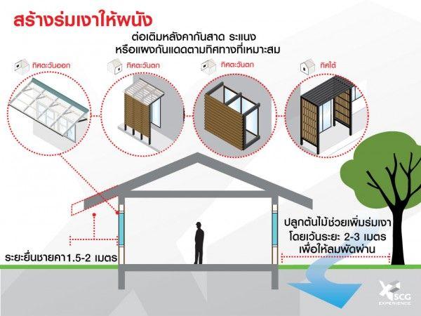 วิธีลดความร้อนที่เข้ามาทางผนัง เพื่อบ้านเย็นอยู่สบาย-SCG (7)