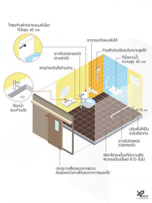 02-SCG-Experience-ห้องน้ำผู้สูงอายุ