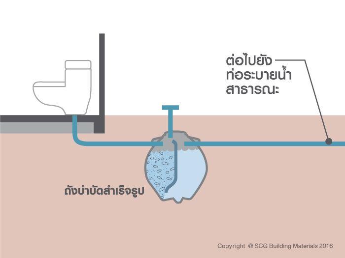 การระบายน้ำออกจากถังบำบัดหรือบ่อเกรอะ-บ่อซึมติดขัด ทำให้กดชักโครกไม่ลง