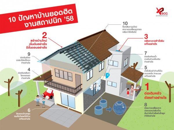 10 ปัญหาบ้านยอดฮิต งานสถาปนิก '58