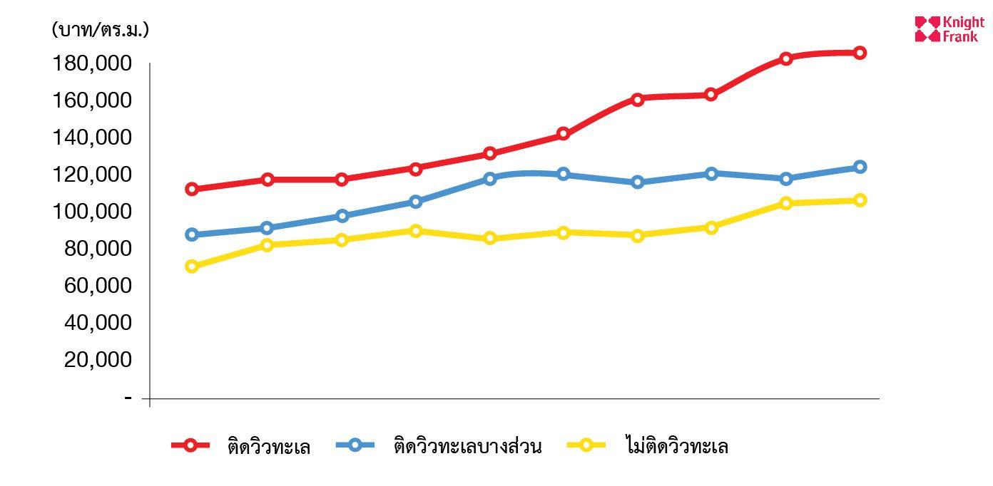 ไนท์แฟรงค์ประเทศไทยรายงานสภาวการณ์ตลาดคอนโดมิเนียมในภูเก็ต