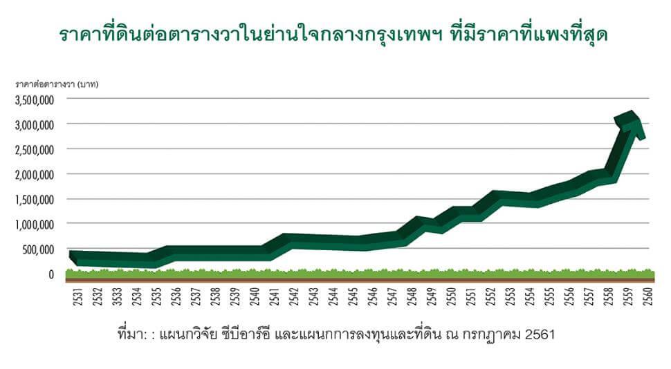 ราคาที่ดินในกรุงเทพฯ พุ่งขึ้น 1,000% ในช่วง 30 ปี