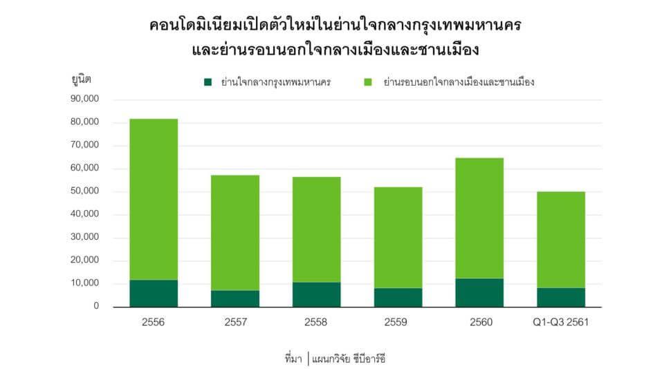ตลาดคอนโดมิเนียมในกรุงเทพฯ ไตรมาส 4 ปี 2561
