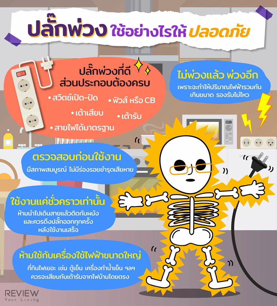 Infographic วิธีใช้ปลั๊กพ่วงอย่างไรให้ปลอดภัย 3