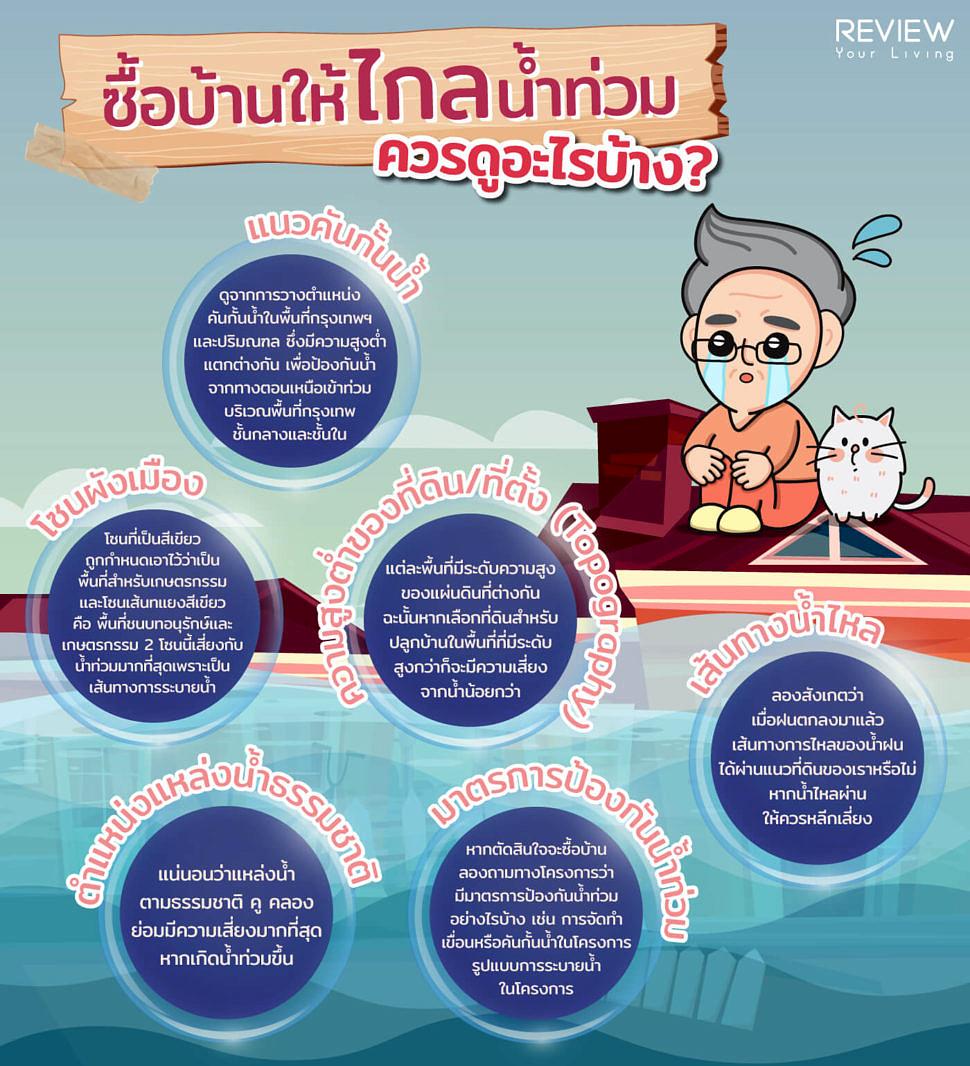 Infographic ซื้อบ้านให้ไกลจากน้ำท่วม ควรดูอะไรบ้าง? 3