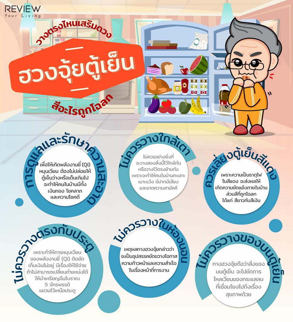 Infographic ฮวงจุ้ยตู้เย็น 1
