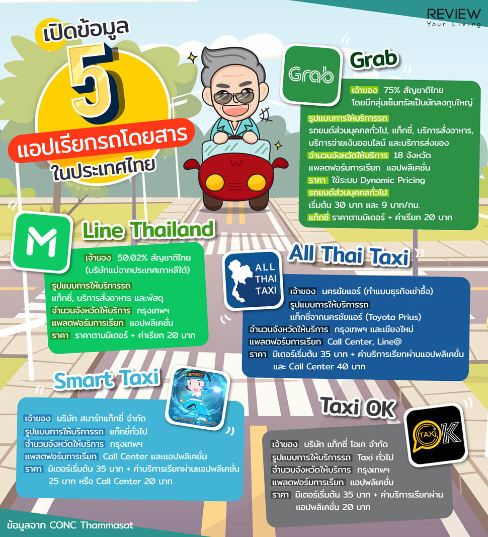 Infographic Application Ride Hailing Service 3