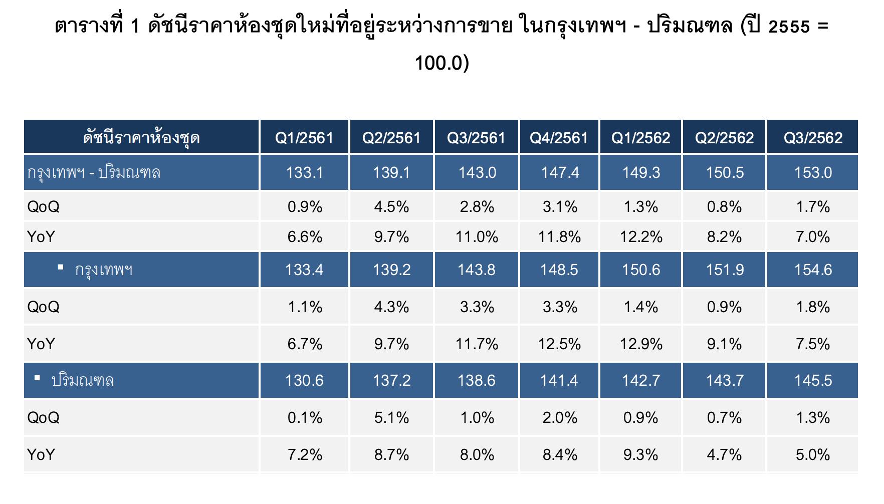 Condo Price Index Q3 2019