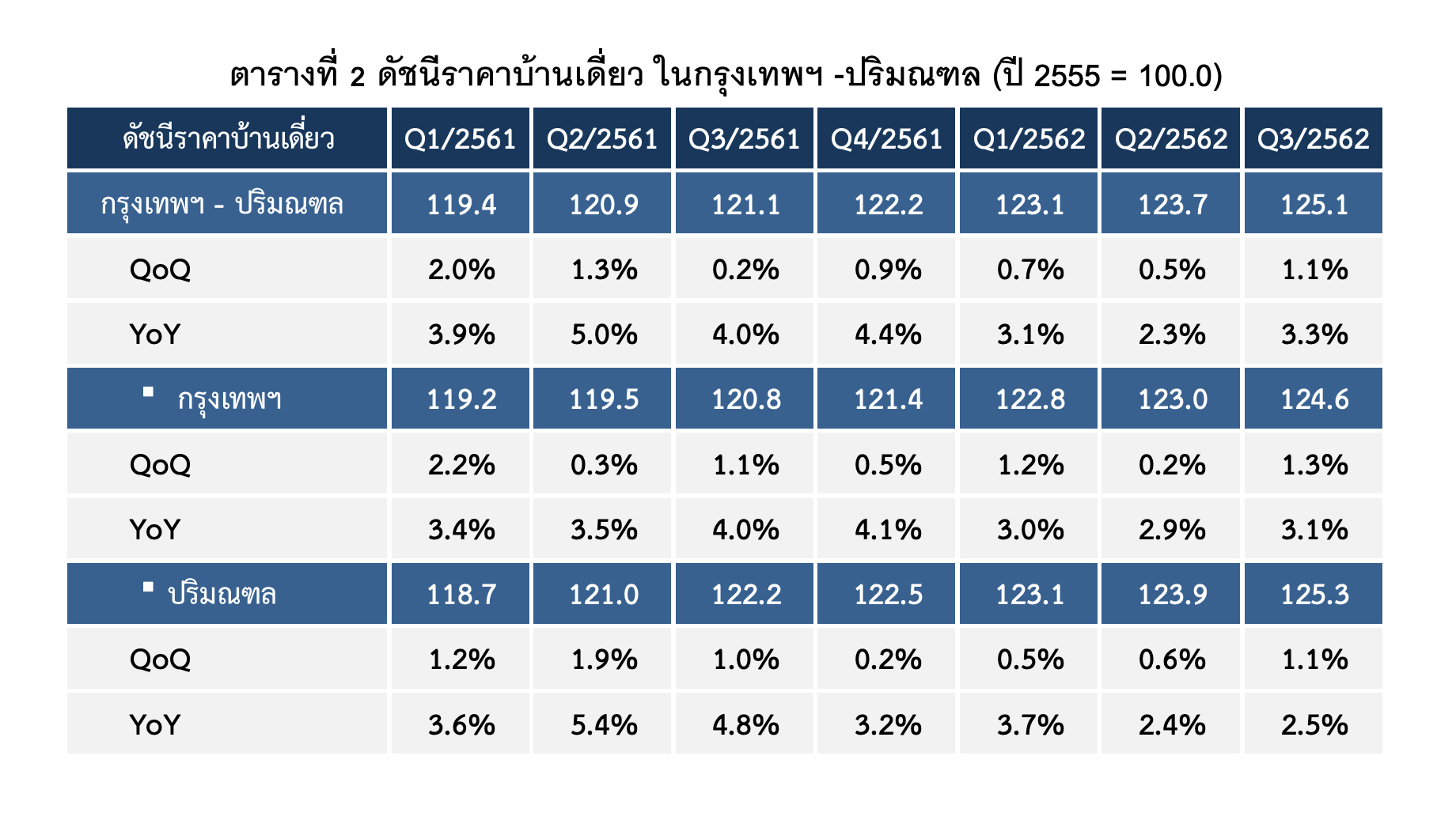 Direct Home Index Prioce Q3 2019