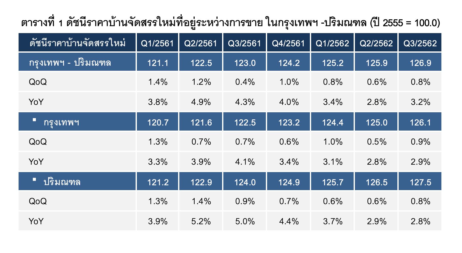 Home Price Index Q3 2019