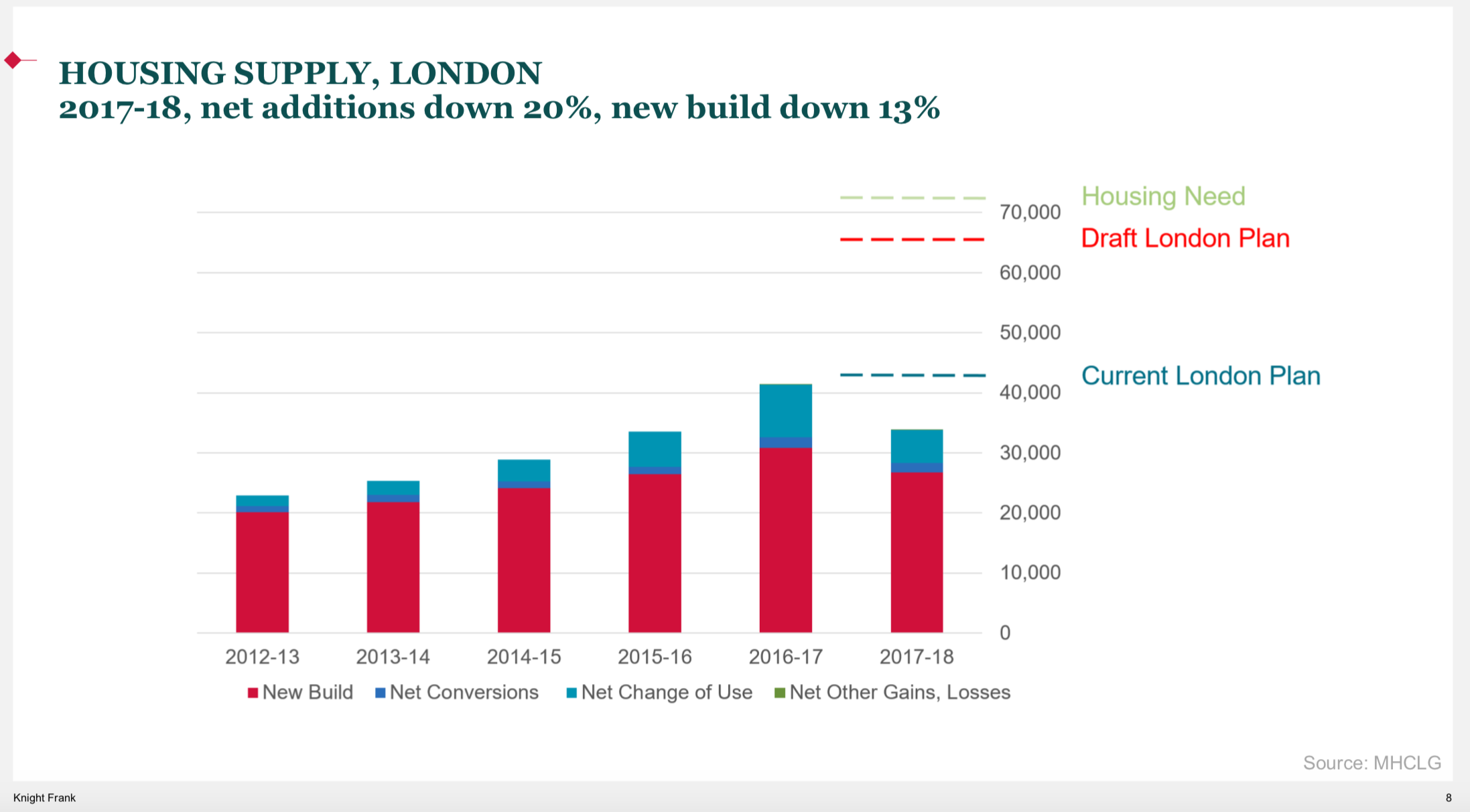 Housing Supply In London