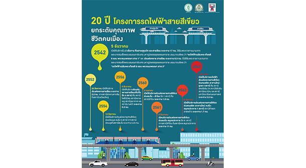 Bts Ha Yaek Lat Phrao Station Kasetsart University Station 1
