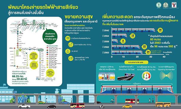Bts Ha Yaek Lat Phrao Station Kasetsart University Station 3