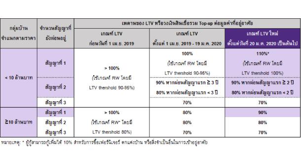 New Ltv 3
