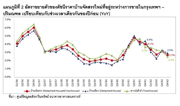 Price Index G2