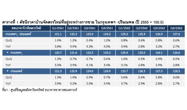 Price Index Property T1