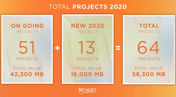 Sc Asset Business Plan 2020 1