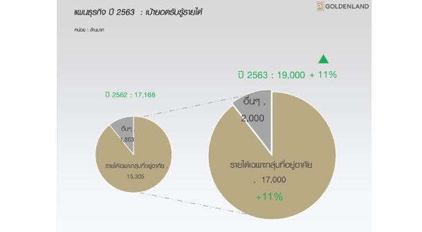 Target Revenue Goldenlan