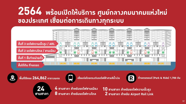 Bang Sue Grand Station Update 5