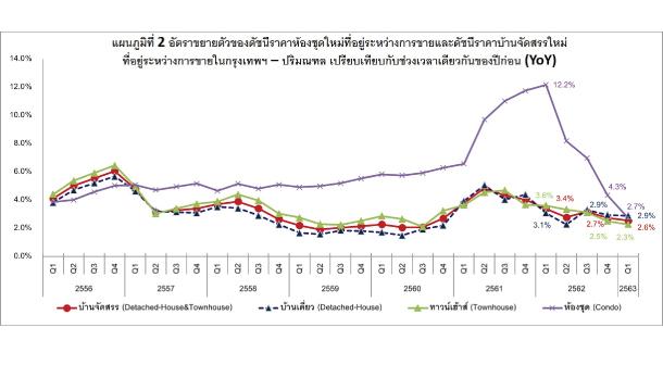 Chart Price Index Real Estate Q12020