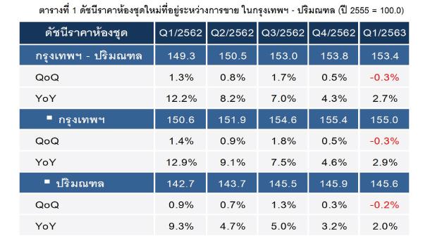 Price Index Condo Q12020