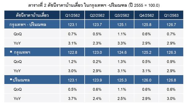 Price Index Housing Bkk Q12020