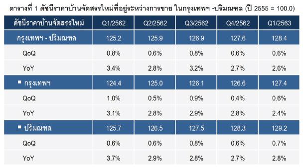 Price Index Housing Q12020 1