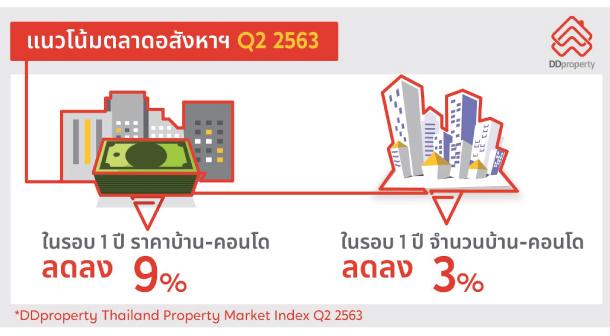 Real Estate Q22020 Ddproperty