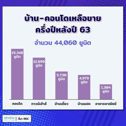Property Chonburi 2020 2