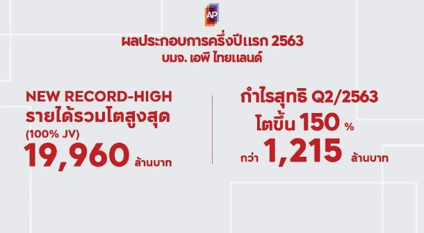 Ap 7m Revenue 2020