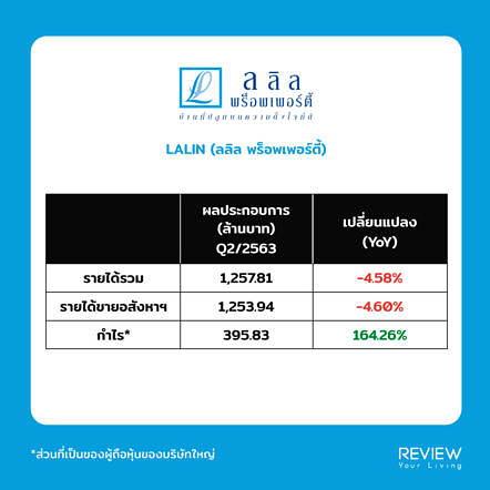 Lalin Revenue Q2 2020