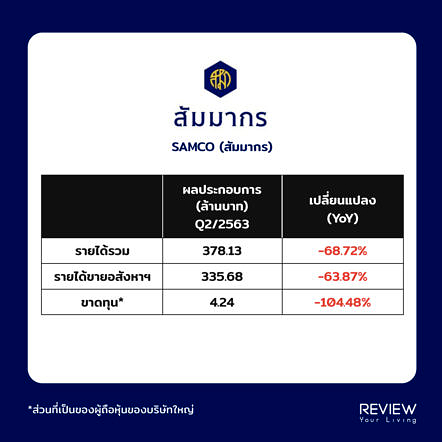 Samco Revenue Q2 2020