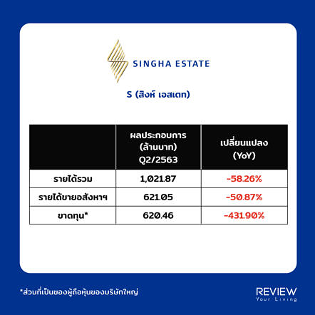 Singha Revenue Q2 2020