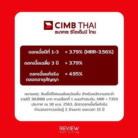 Refinance Home Loan Cimb