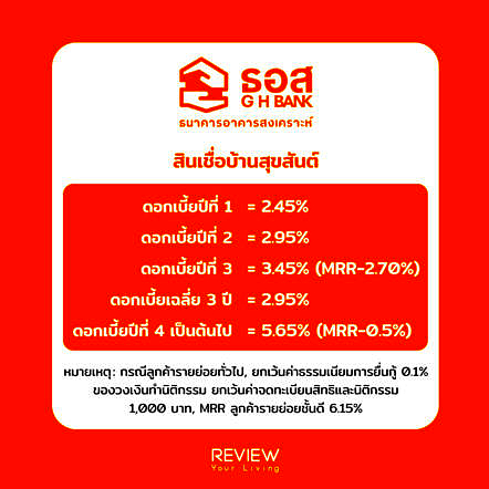 Refinance Home Loan Ghb