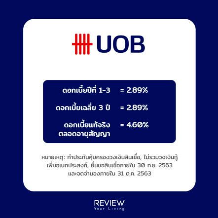 Refinance Home Loan Uob