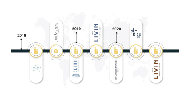 Risland Roadmap Dev
