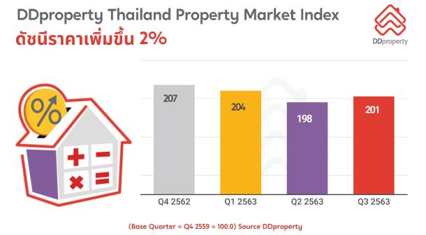 Ddproperty Thailand Property Market