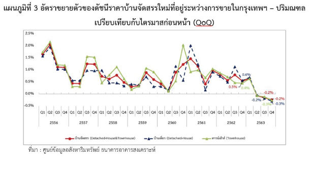 Reic New Houes Expend Price Index Q420