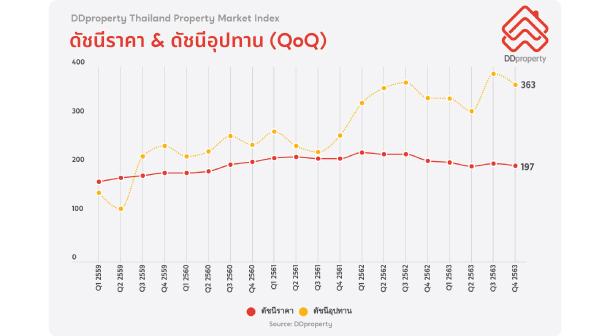 Ddproperty Pmi Q12021 Price Index Supply Index
