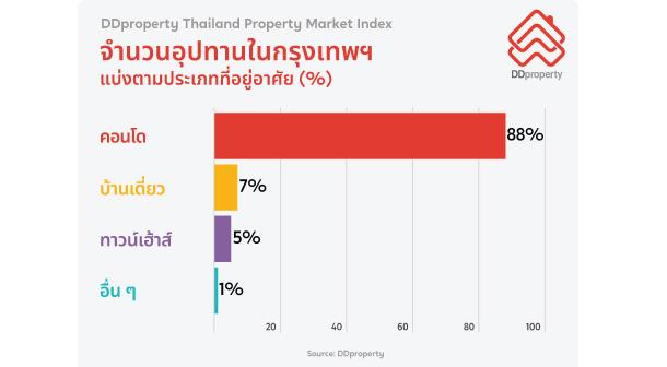 Ddproperty Pmi Q12021 Residential Property In Bangkok