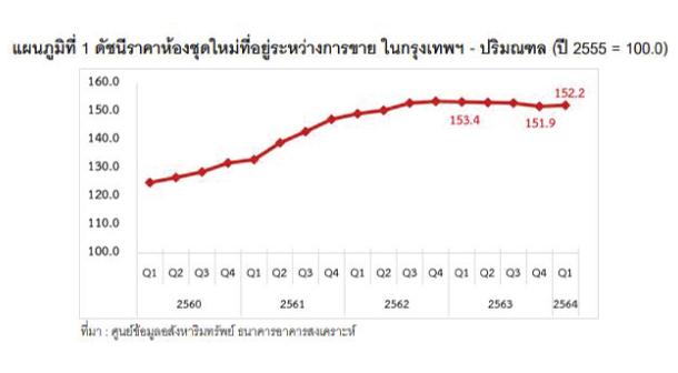 Price Condo Index Rice Bkk